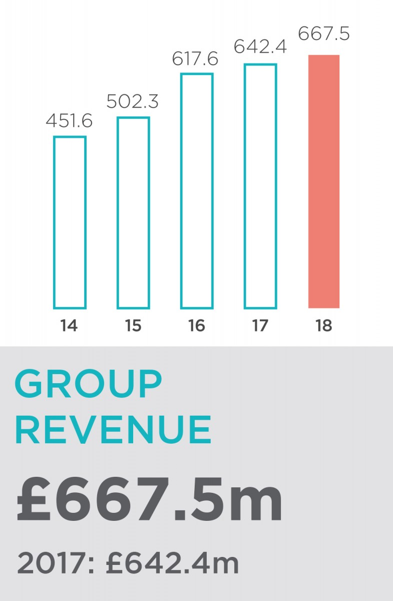 Gattaca_Group_Revenue