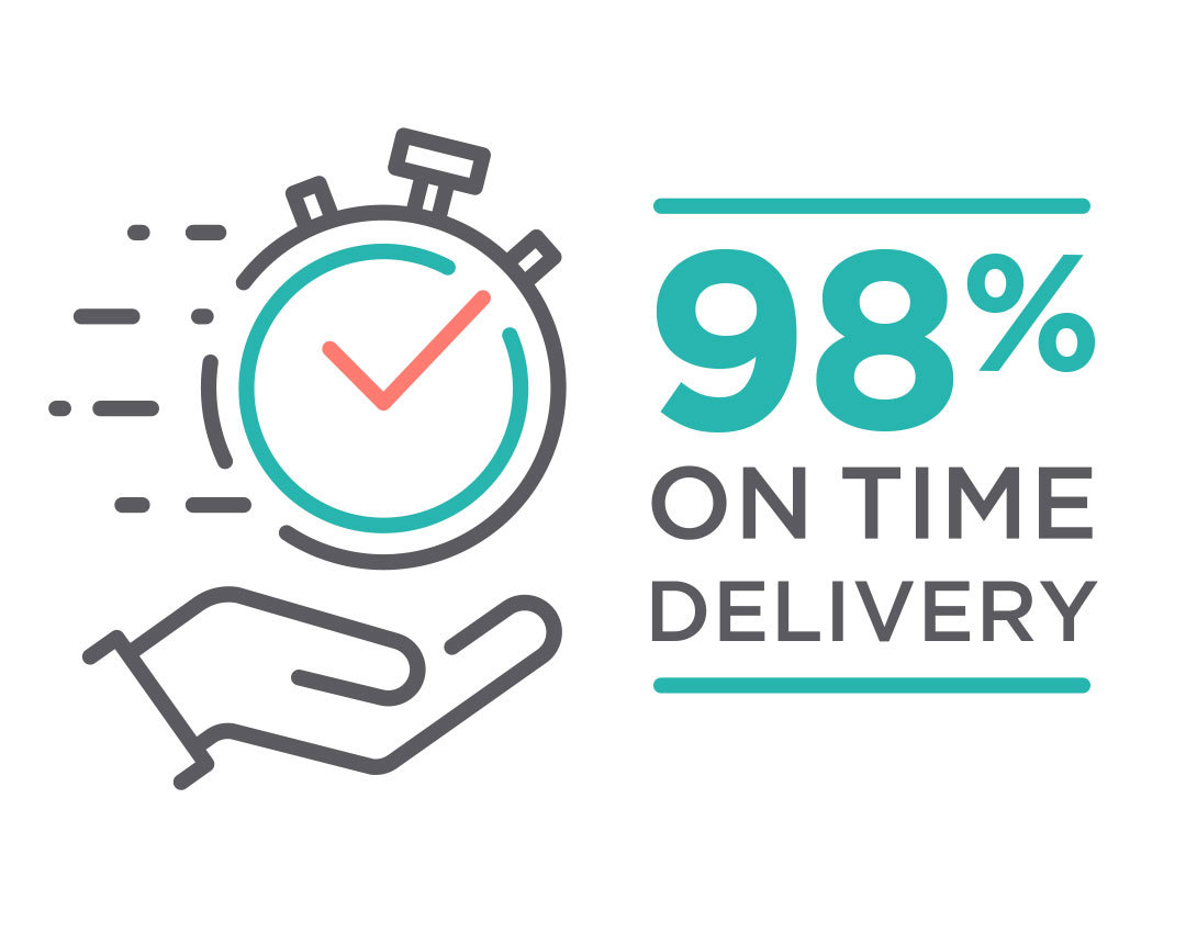 98% on time project delivery