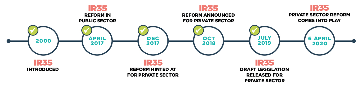IR35 key dates timeline