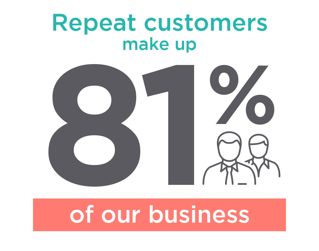 Repeat customers make up 81% of our business